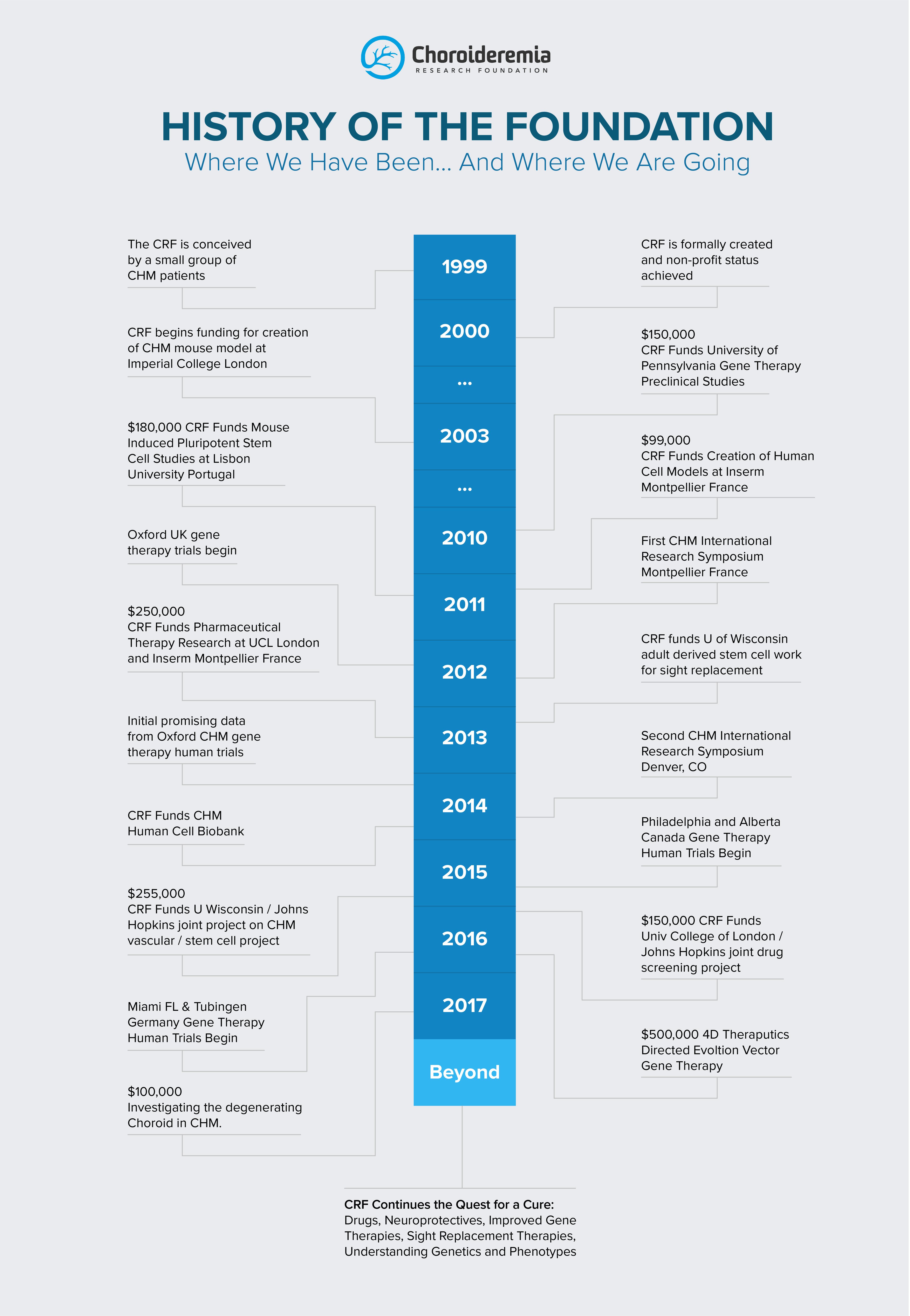CRF History timeline