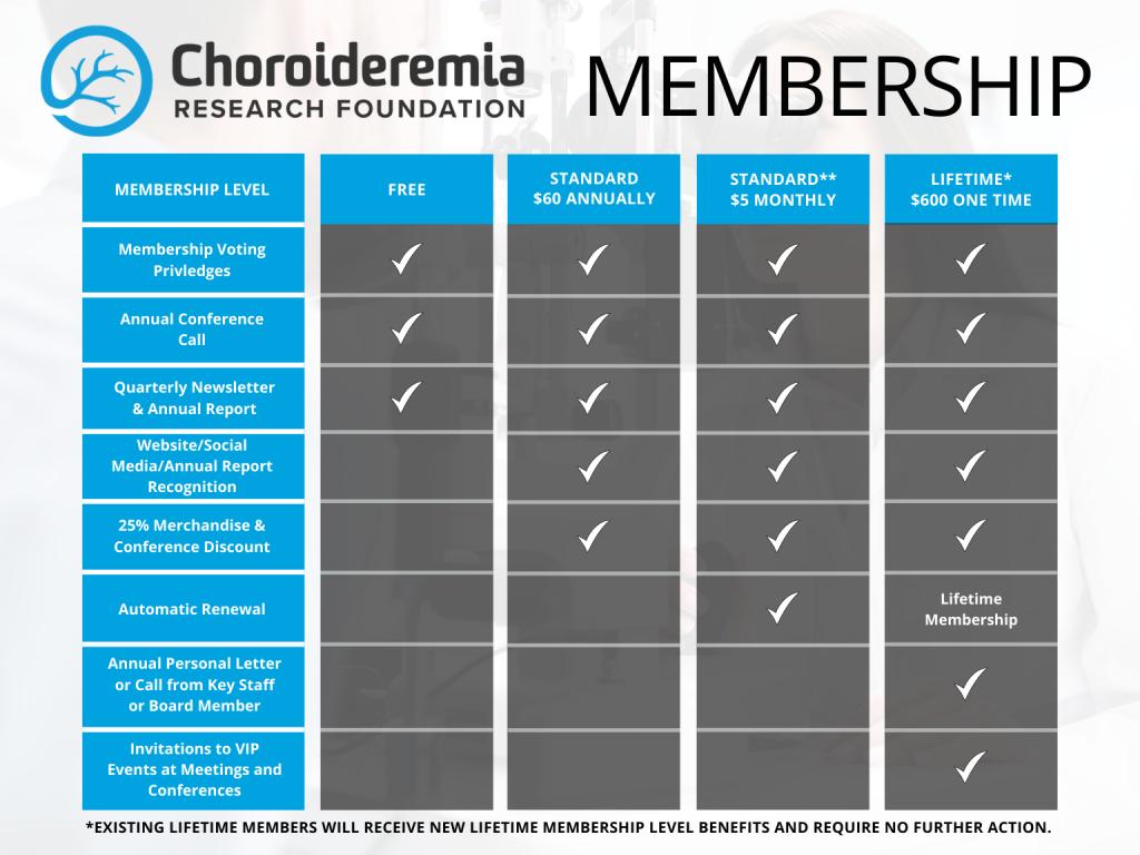 Membership level chart.